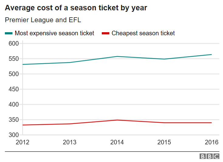Premier League, EFL, Football League, Championship, Season Ticket Cost.